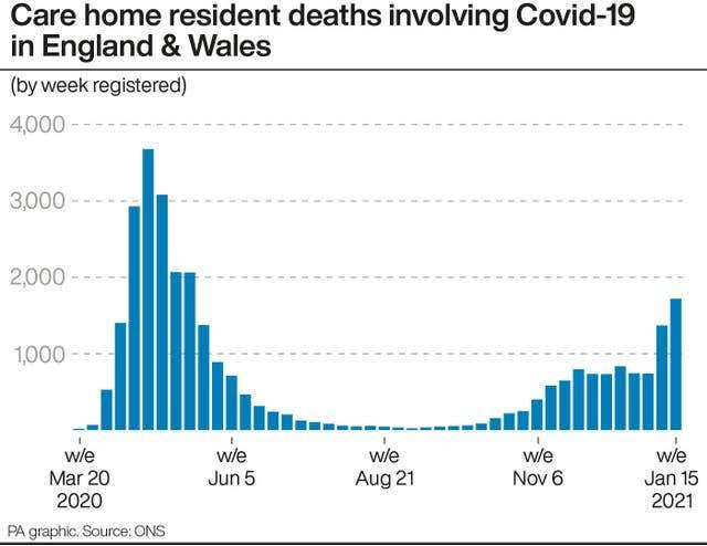 Care home resident deaths involving Covid-19 in England & Wales
