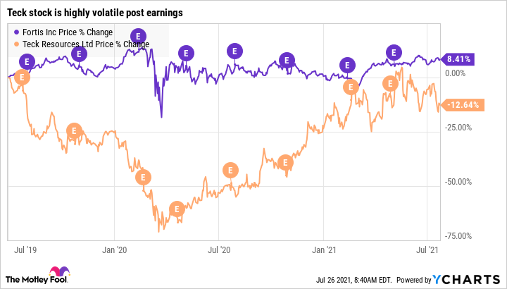 Teck.B stock high volatility post quarterly earnings. Fortis stock showing post earnings stability.