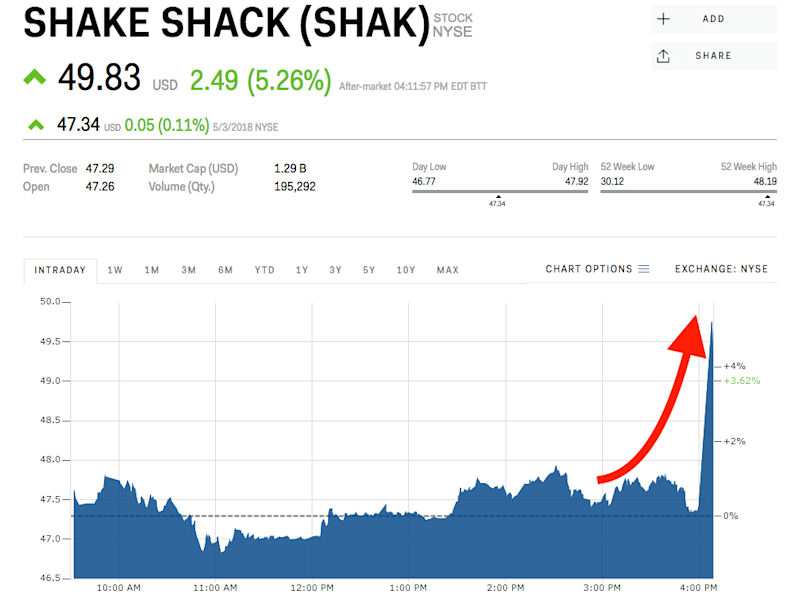 Shake Shack is climbing after crushing earnings (SHAK)