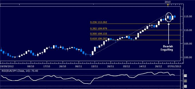 Forex_Analysis_EURJPY_Classic_Technical_Report_01.07.2013_body_Picture_1.png, Forex Analysis: EUR/JPY Classic Technical Report 01.07.2013