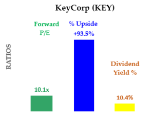 8-26-20 - Summary of PE, Yield and Upside