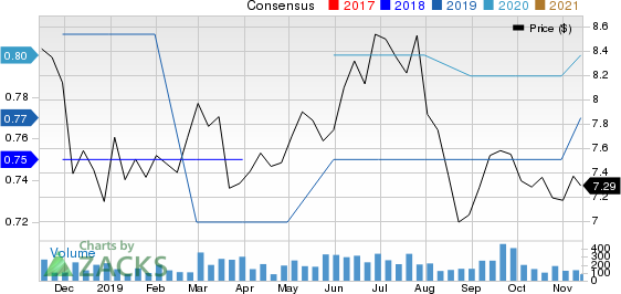 Riverview Bancorp Inc Price and Consensus