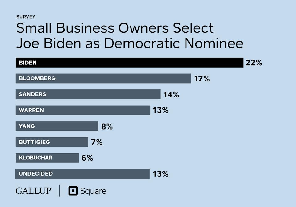 Small Business Owners Select Joe Biden as Democratic Nominee