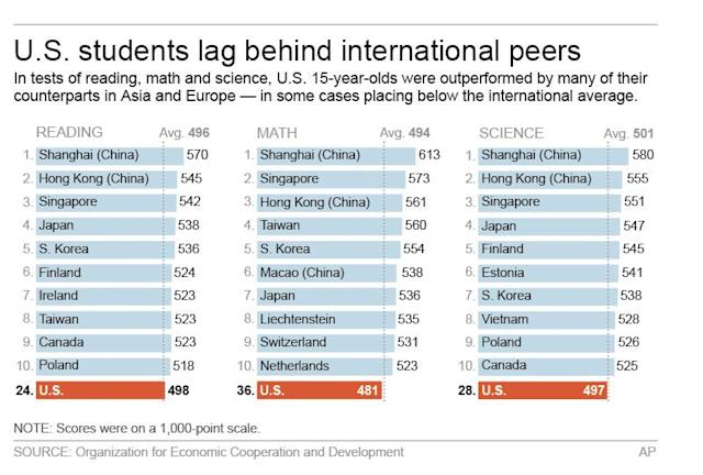 Teens in Asia dominate global test