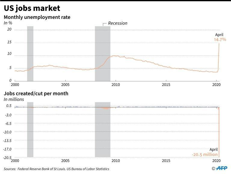 Monthly unemployment rate and job creations/cuts in the US since 2000, plus periods of recession. To April 2020. (AFP Photo/Gillian HANDYSIDE)