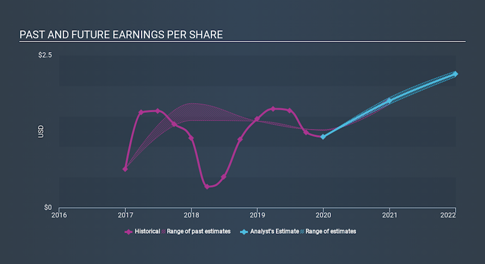 NasdaqGS:NOVT Past and Future Earnings, March 19th 2020