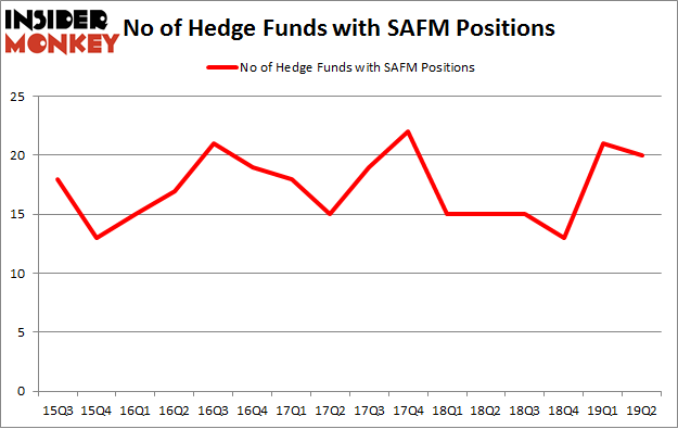 No of Hedge Funds with SAFM Positions