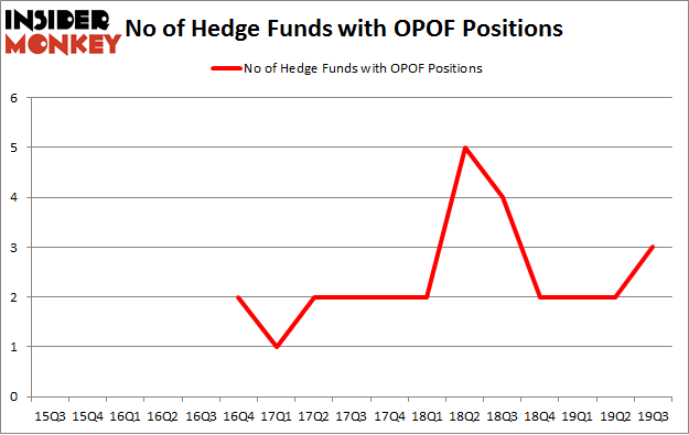 No of Hedge Funds with OPOF Positions