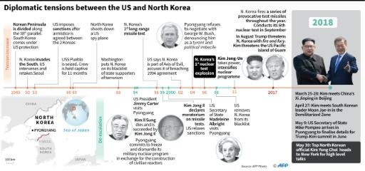 Chronology of diplomatic tensions between the US and North Korea