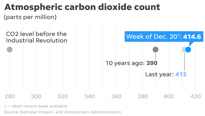 Greenhouse gas emissions continue rising higher.