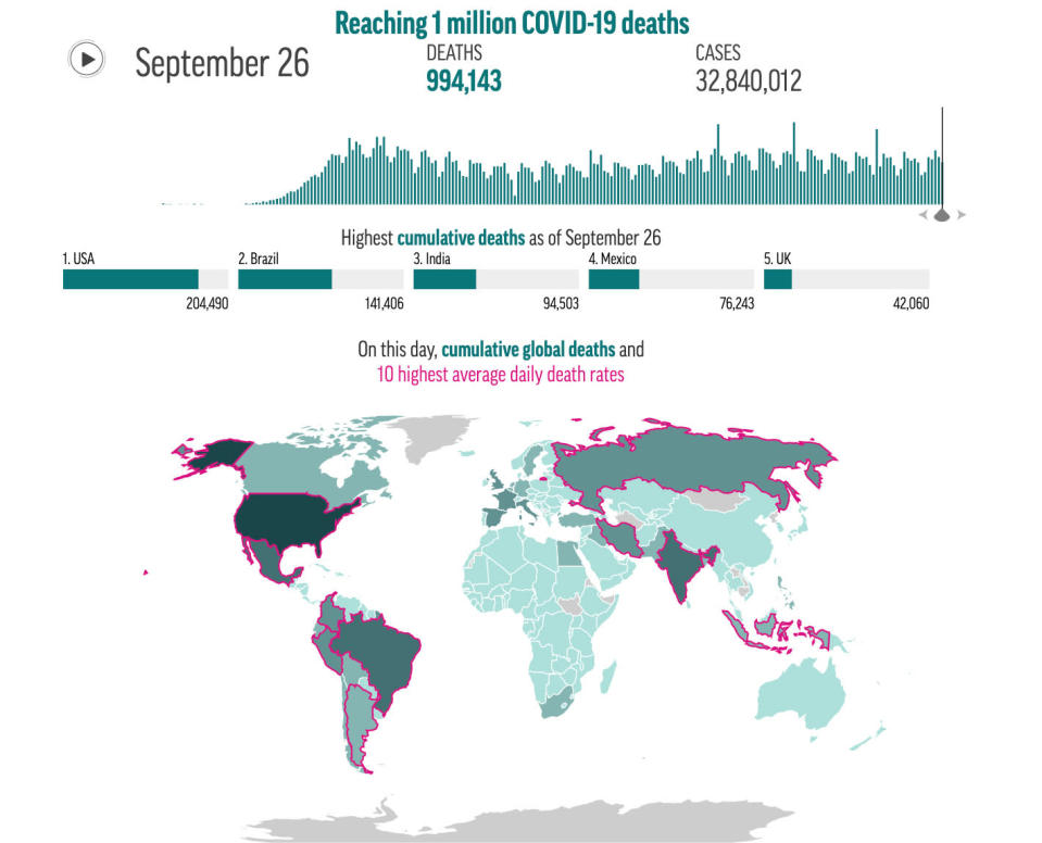 This preview image of an AP digital embed showcases an interactive chart allowing users to explore the cumulation of COVID-19 deaths over time since the start of the coronavirus outbreak.