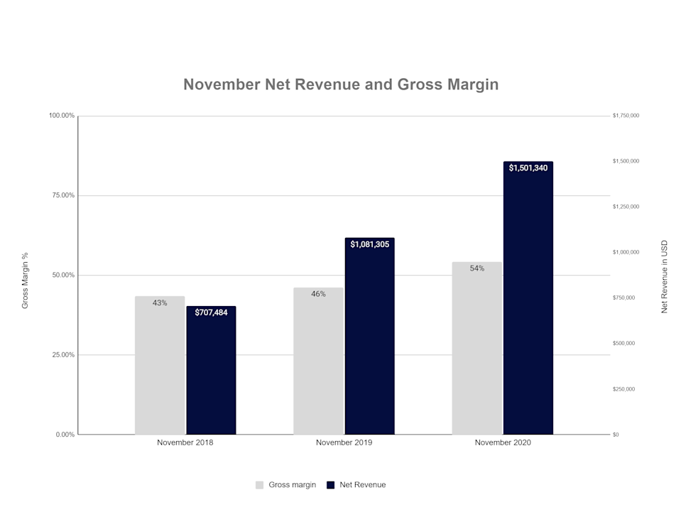 Quick Summary of Report November 2020 (Nevada Operations only) For CLSH Stock