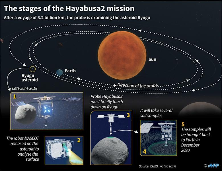 Main stages of the Hayabusa2 space mission to study the asteroïd Ryugu. (AFP Photo/Jean Michel CORNU)