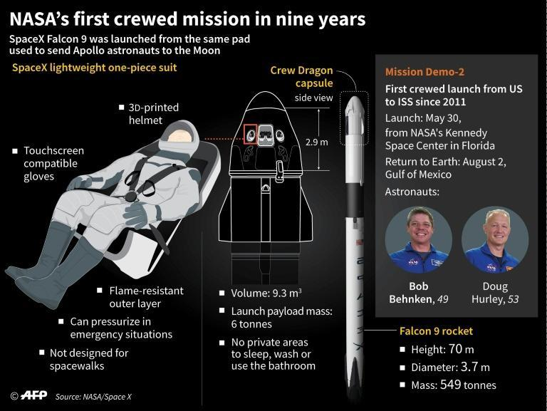 NASA's first crewed mission since 2011