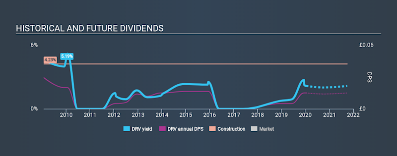 AIM:DRV Historical Dividend Yield, January 15th 2020