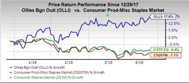 Ollie's Bargain (OLLI) strategic endeavors and long-term prospects place the stock favorably on a growth path.