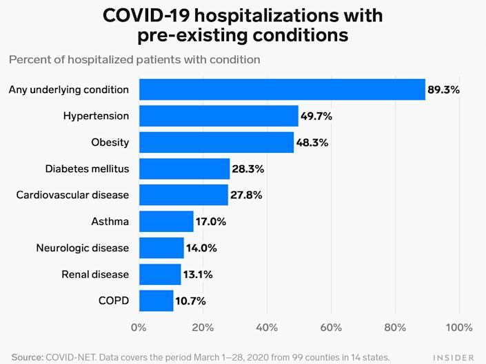covid net preexisting conditions 4 8 20