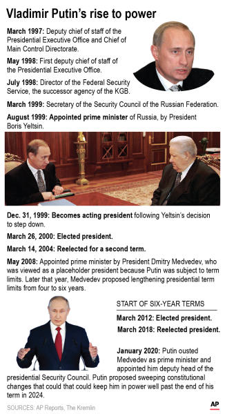 Graphic shows the positions of power that President Vladimir Putin has held in Russia;