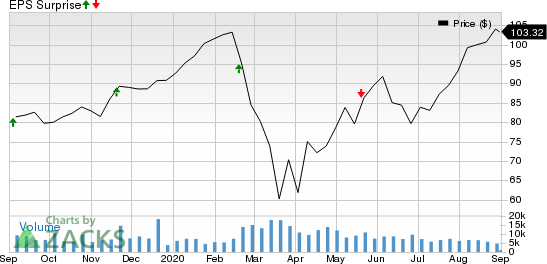 Copart, Inc. Price and EPS Surprise