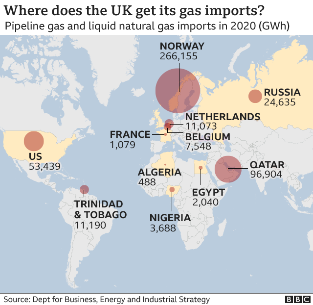 Where does the UK get its gas imports?