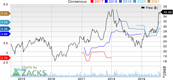 M/I Homes, Inc. Price and Consensus