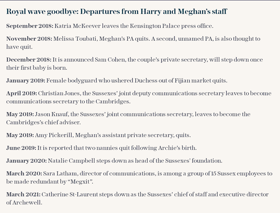 timeline of departures from Harry and Meghan's staff