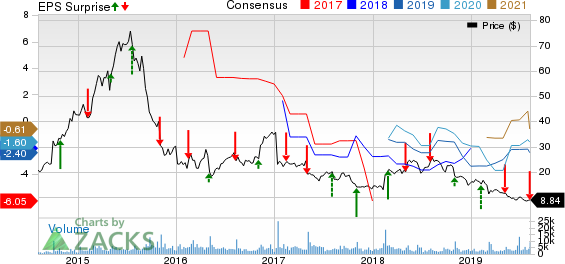 AMAG Pharmaceuticals, Inc. Price, Consensus and EPS Surprise