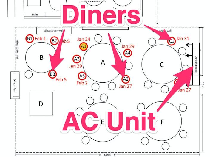 An annotated diagram showing the location of the AC in the restaurant in Guangzhou, China.