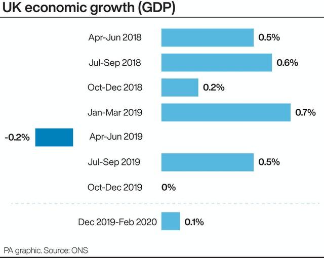 UK economic growth.