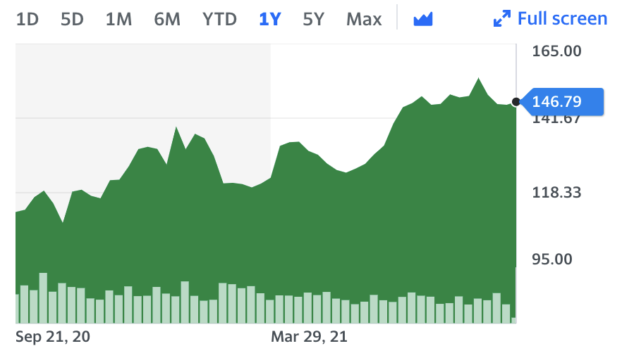 Apple stock over the last year