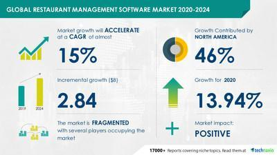 Restaurant Management Software Market by Deployment and Geography - Forecast and Analysis 2020-2024