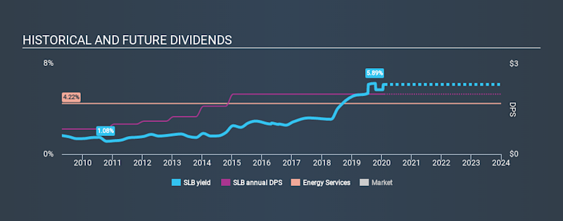 NYSE:SLB Historical Dividend Yield, February 7th 2020