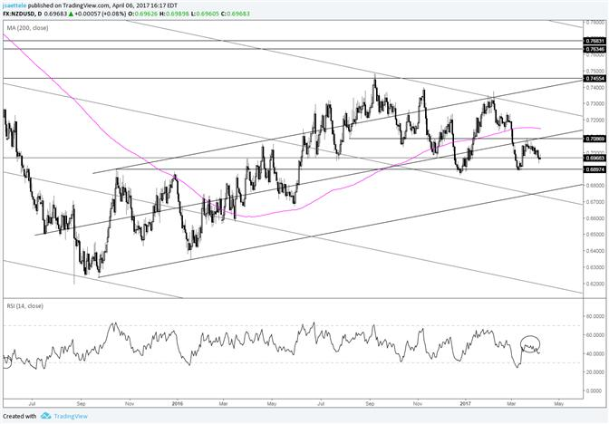 NZD/USD – Need to Test to the Trendline?