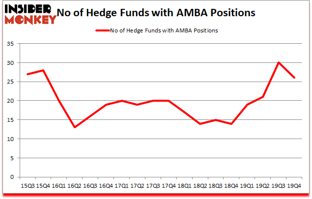 Is AMBA A Good Stock To Buy?