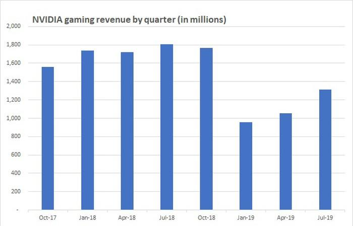 Chart of NVIDIA gaming revenue by quarter