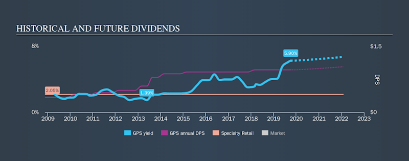 NYSE:GPS Historical Dividend Yield, October 3rd 2019