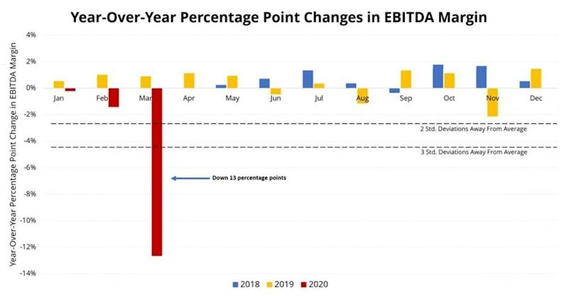Hospital EBITDA margins were down significantly in the month of March. (Chart: KaufmanHall)