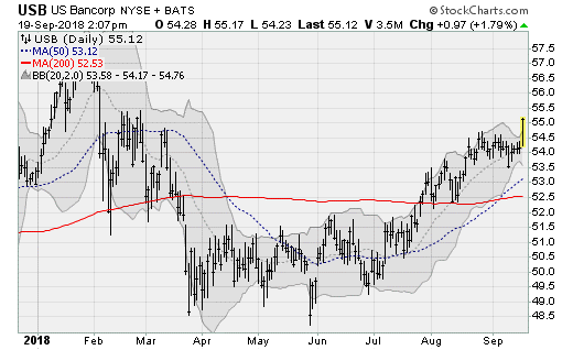 US Bancorp (USB), bank stocks