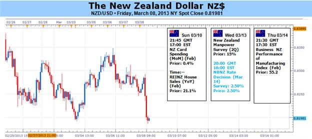 New_Zealand_Dollar_At_Risk_Ahead_of_RBNZ_Chinese_Data_body_Picture_1.png, New Zealand Dollar At Risk Ahead of RBNZ, Chinese Data