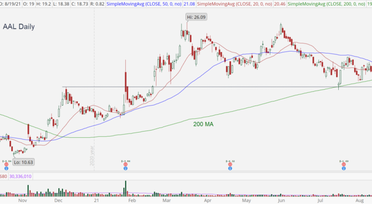 American Airlines (AAL) daily chart with break of 200 MA