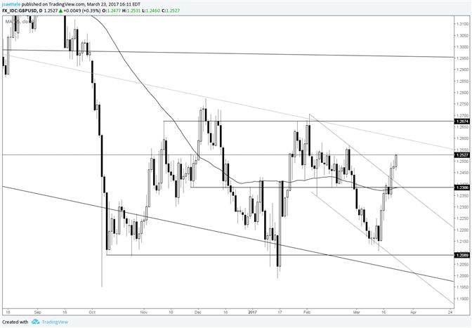 GBP/USD – Still Going after the Channel Break