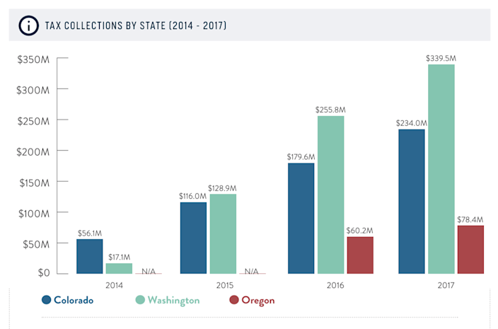 Washington receives significantly higher tax revenues from marijuana than Oregon. Source: New Frontier: Cannabis in the U.S. Economy, 2018 edition