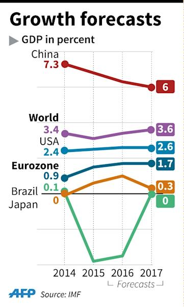 IMF forecasts for growth in selected countries in 2016 et 2017. (AFP Photo/P.Deré/L.Saubadu/A.Bommenel)
