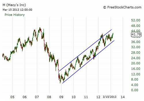 M Stock Chart - Weekly