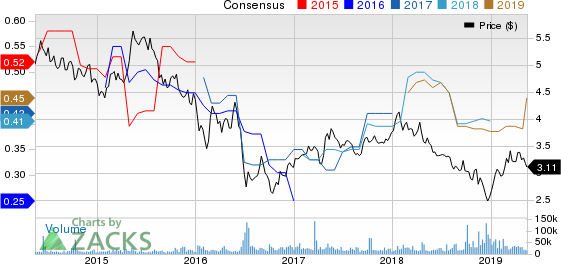 Lloyds Banking Group PLC Price and Consensus