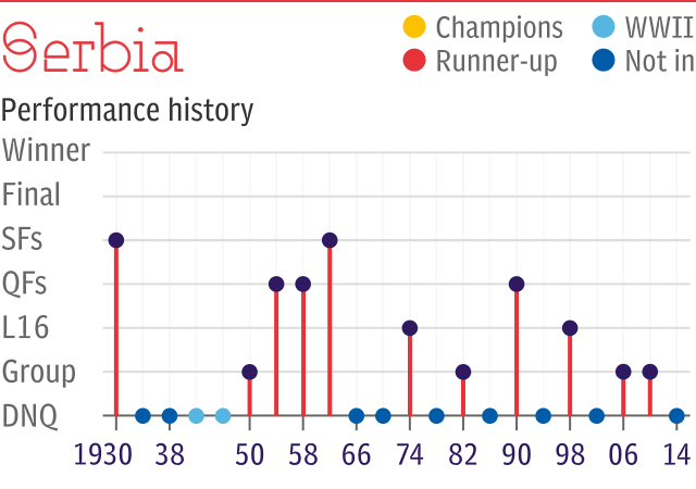 World Cup record: Serbia