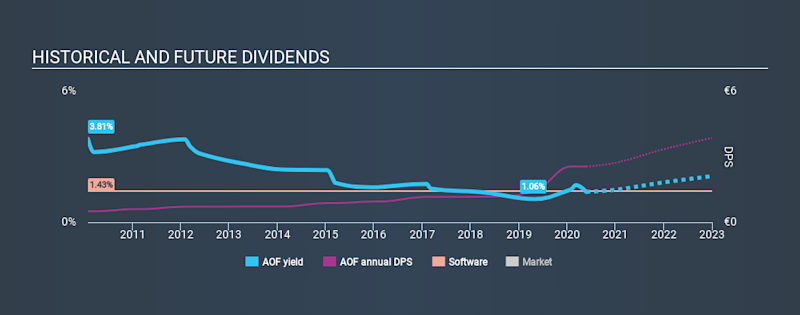 XTRA:AOF Historical Dividend Yield May 25th 2020