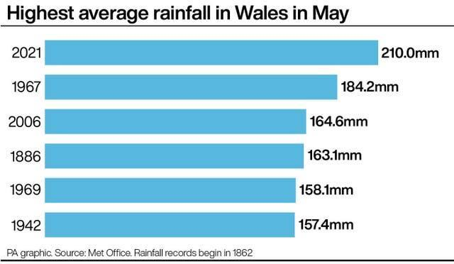 Highest average rainfall in Wales in May