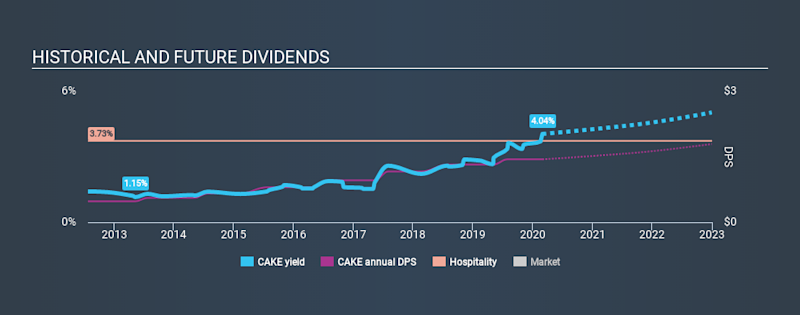 NasdaqGS:CAKE Historical Dividend Yield, March 1st 2020