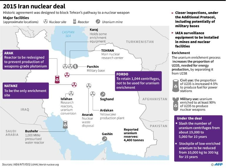 Map and factfile on the 2015 Iran nuclear deal, with which Iran will still comply despite the future of the deal being thrown into doubt after US President Donald Trump withdrew from the pact in May 2018